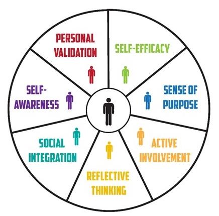 Academic Success Pie Chart: Personal validation, Self-Efficacy, Sense of Purpose, Active Involvement, Reflective Thinking, Social Integration, Self-Awareness
