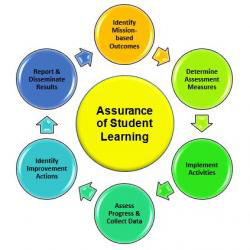 Flow-Graphic of Assurance of Student Learning