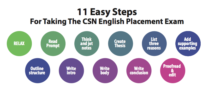 11 Easy Steps for taking the CSN English placement exam