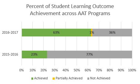 Percent of Student Learning Outcome Achievement across AAT Programs