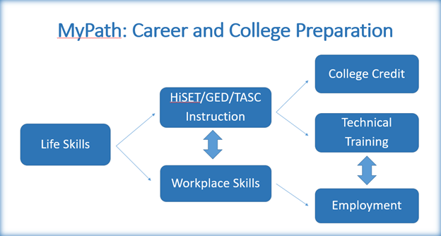 MyPath Career and College Preparation flow chart. Level 1: Life Skills goes to either Level 2 HiSET/GED/TASC Instruction or Level 2 Workplace Skills. Can go between either of these two items aas well.  HiSET/GED/TASC Instruction goes to Level 3 College Credits or Level 3 Technical Training. Workplace skills goes to Employment. Can go between Employment and Technical Training.